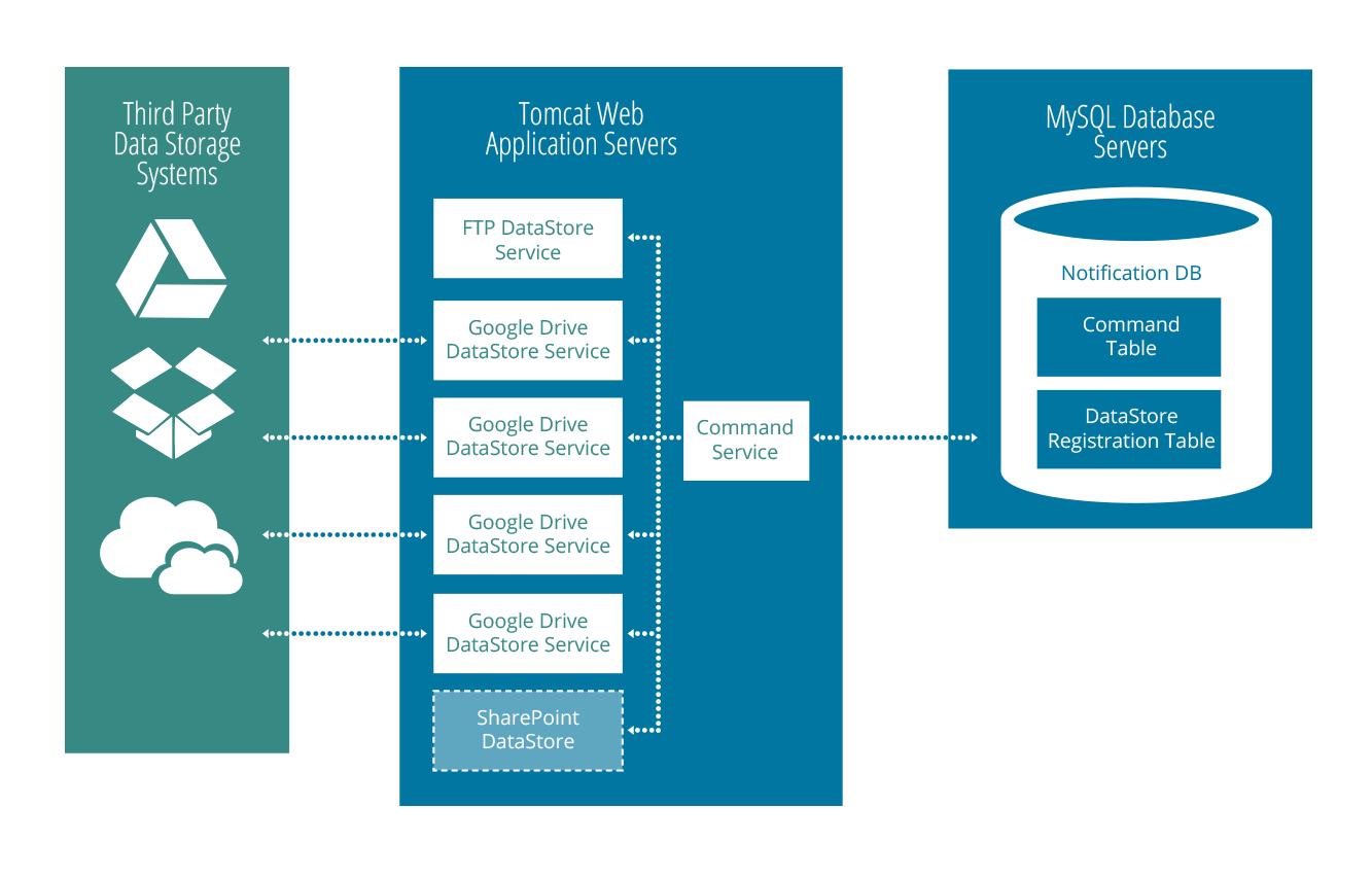 EFSS Data Stores