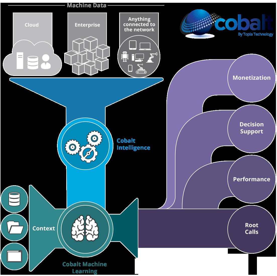 cobalt-flow